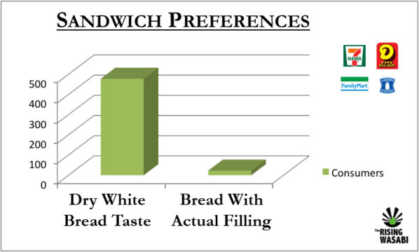 The convenience store sandwich poll found a high percentage of consumers preferred that dry white bread taste.