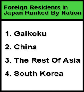 Foreign Residents In Japan Ranked By Nation
