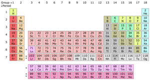(Modern periodic table, in 18-column layout) By Sandbh - Own work, CC BY-SA 4.0, https://commons.wikimedia.org/w/index.php?curid=53697362